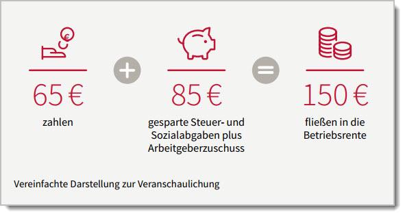 65 € zahlen + gesparte Steuer- und Sozialabgabe = 150 € fließen in die Betriebsrenten